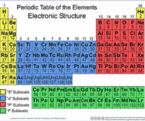 Periodic table globestand image urtaz Choice Image